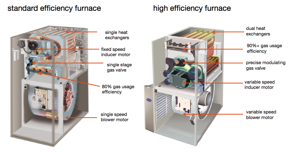 High Efficiency Furnaces Canadian Home Inspection Services