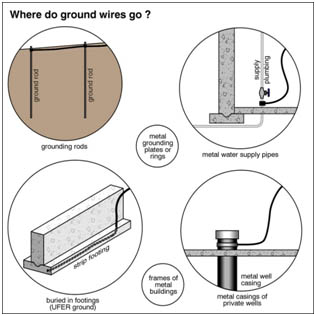 Grounded circuits canadian home inspection services greentooth Choice Image