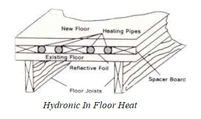 Radiant Heat Canadian Home Inspection Services