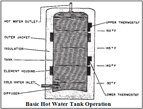 Hot Water Tanks Canadian Home Inspection Services