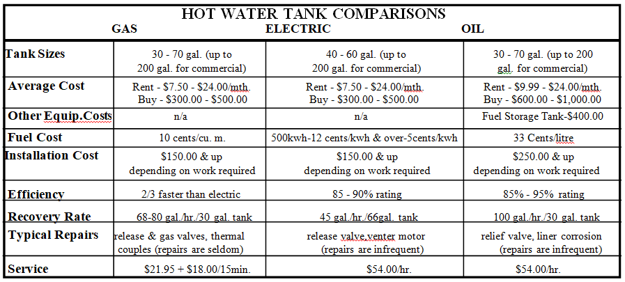 Hot Water Tanks - Canadian Home Inspection Services