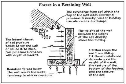 Retaining Walls Canadian Home Inspection Services