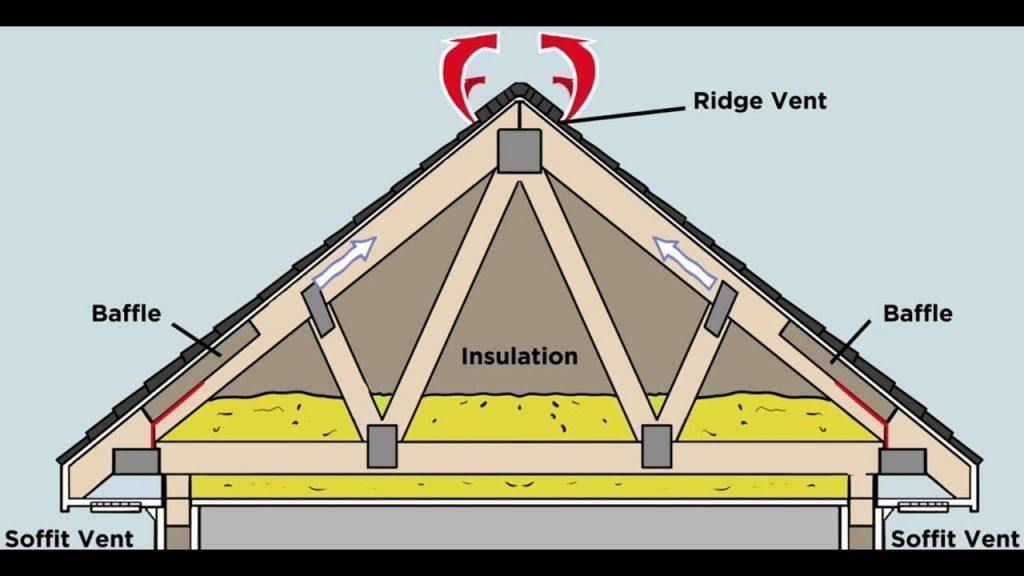 attic ventialtion