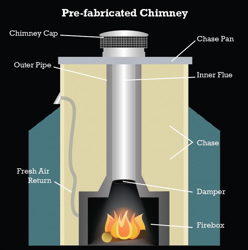 prefab chimney