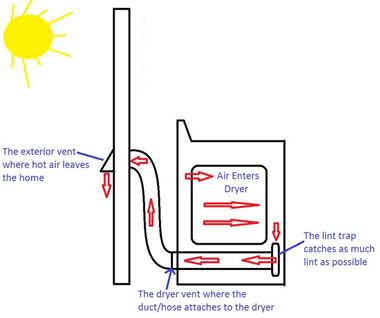 Venting Of Laundry Room Canadian Home Inspection Services