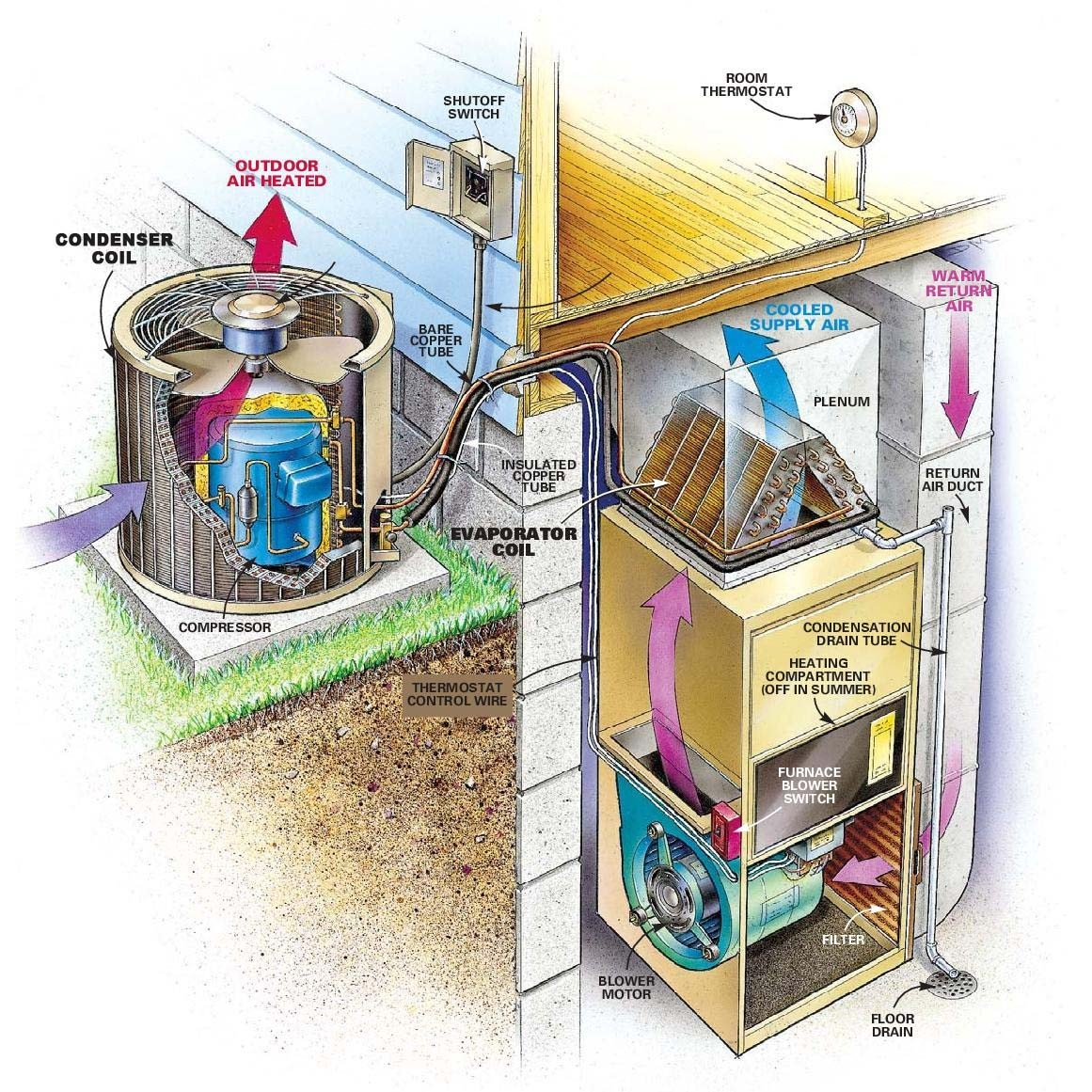 Spring Furnace And A C Maintenance Canadian Home Inspection Services Spill Switch With Wiring Diagrams