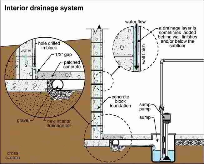 Interior Weeping Tile Drainage System Canadian Home Inspection Services