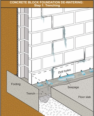 interior weeping tile drainage system canadian home inspection