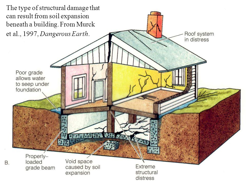 Expansive Soil Canadian Home Inspection Services