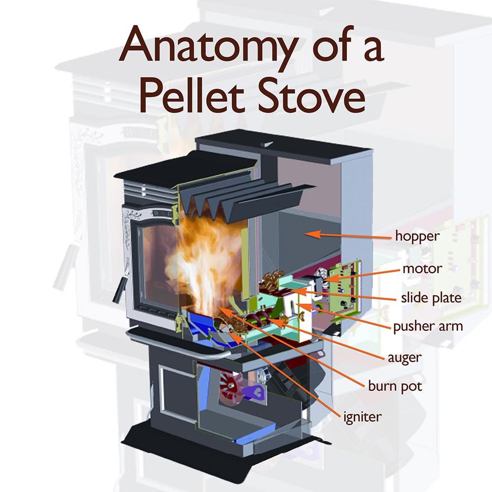 pellet stove anatomy