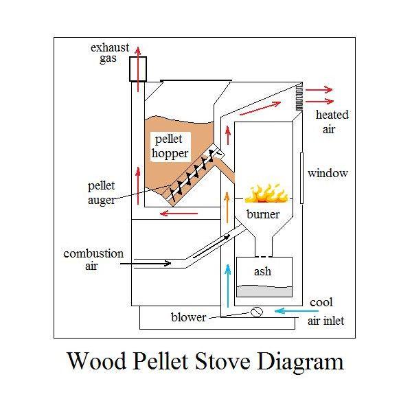 pellet stove diagram