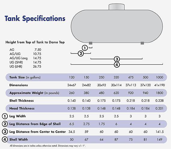 tank chart size