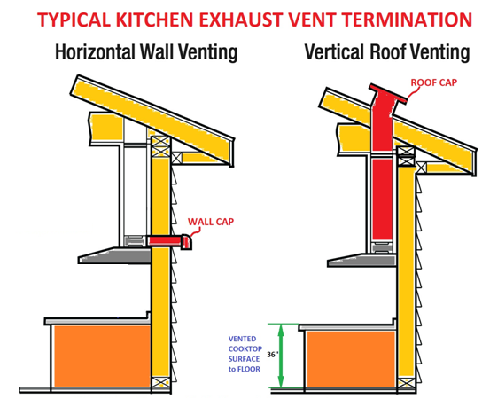 Range Hood Exhaust Systems Canadian Home Inspection Services